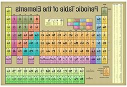 Periodic Table of the Elements Gold Scientific Chart Poster